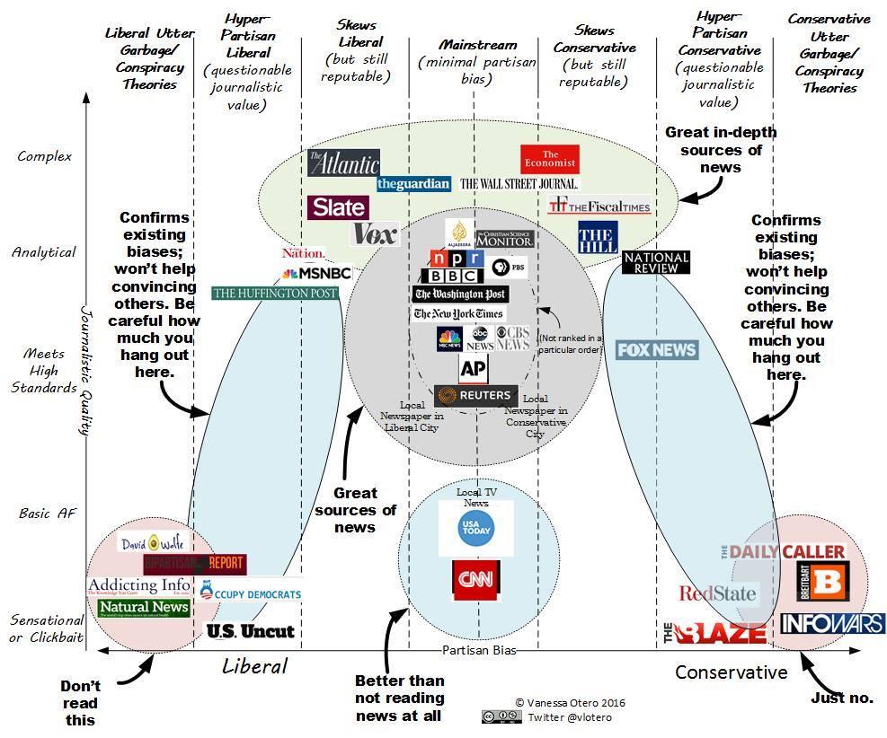 News bias chart